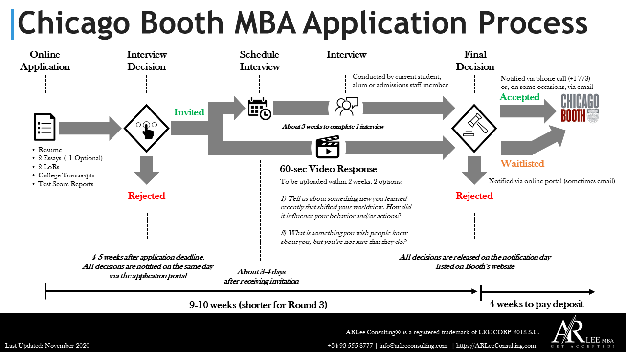 Chicago Booth MBA Application Process