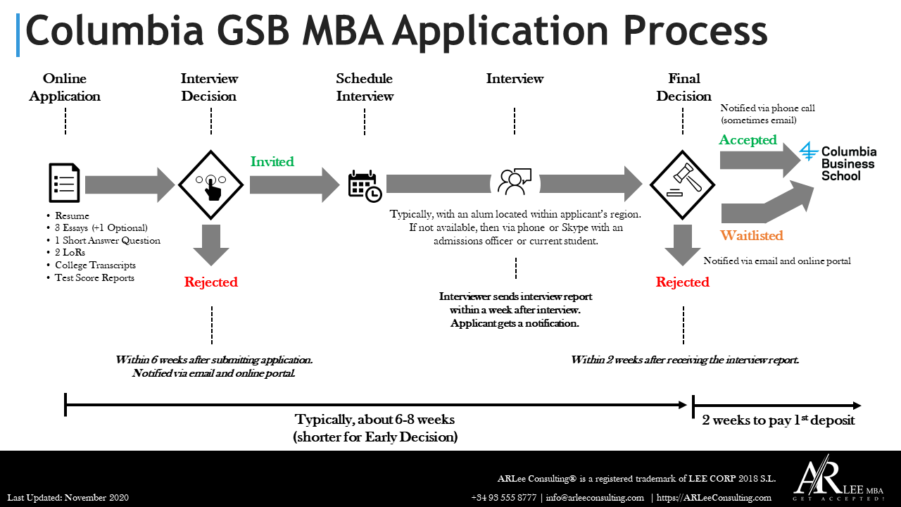 Columbia GSB MBA Application Process