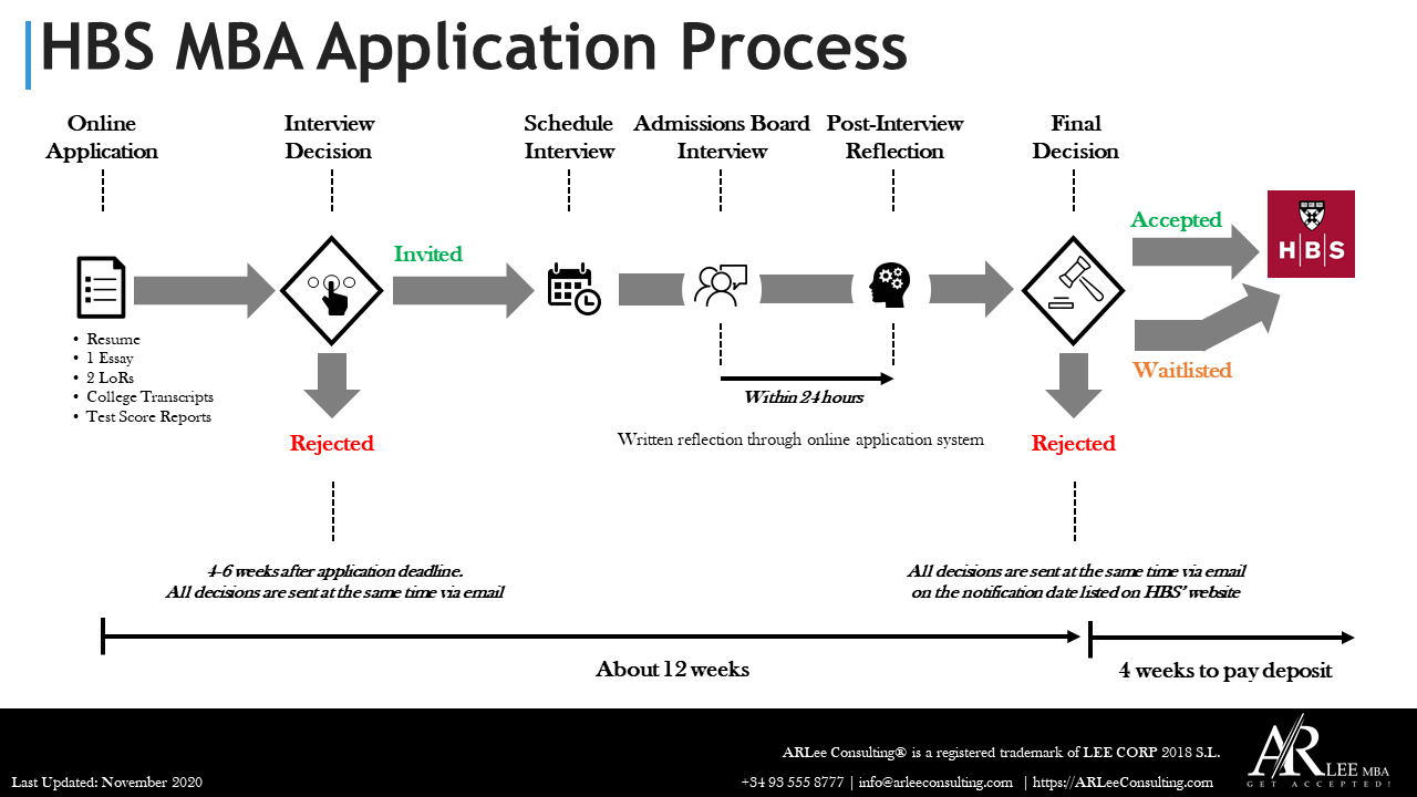 HBS MBA Application Process