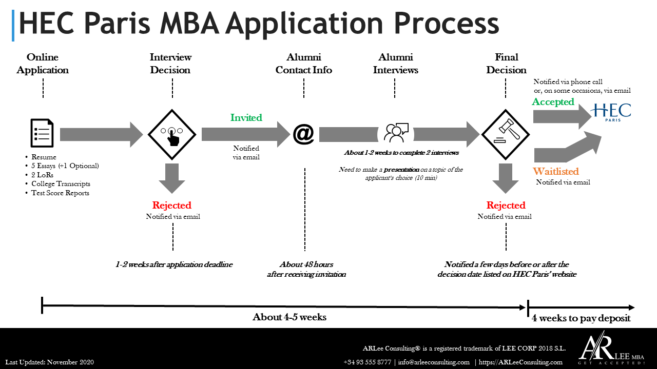 HEC Paris MBA Application Process