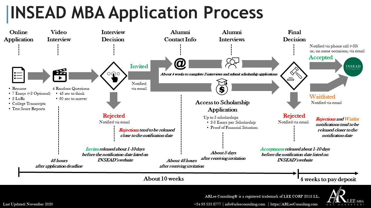 INSEAD MBA Application Process