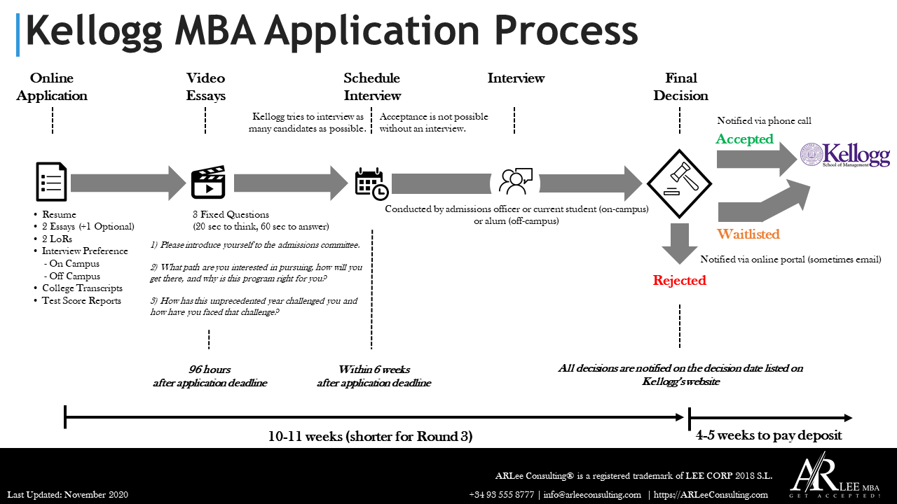 Kellogg MBA Application Process