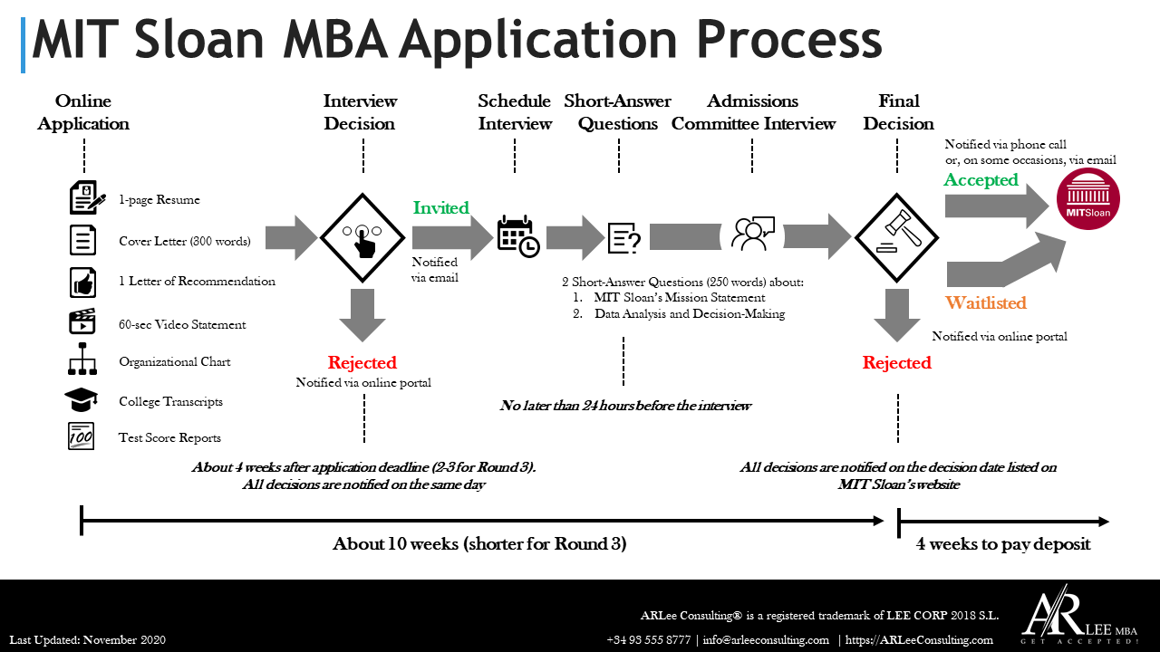 MIT Sloan MBA Application Process