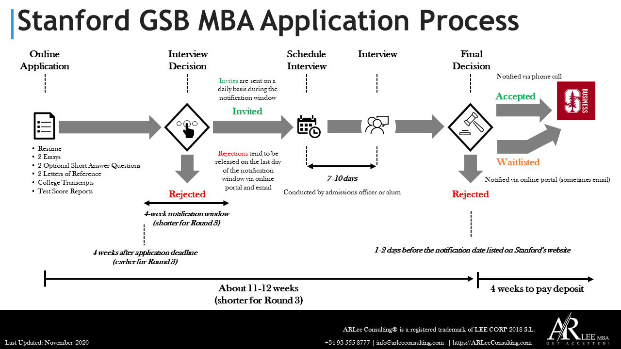 Stanford GSB MBA Application Process