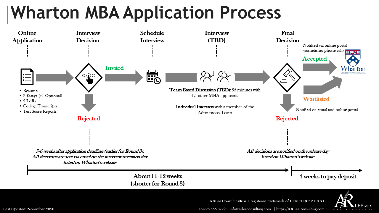 Wharton MBA Application Process